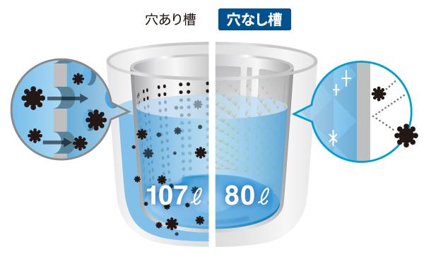 穴なしサイクロン洗浄